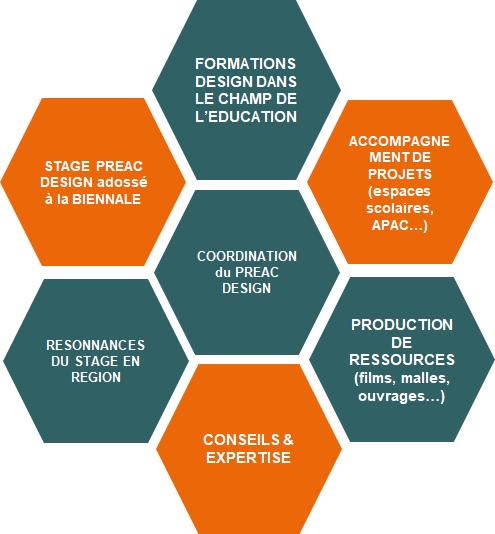 Schéma des thèmes du PREAC Design