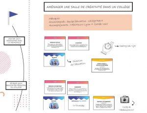 Read more about the article OCAP : outil collaboratif pour l'accompagnement de projet