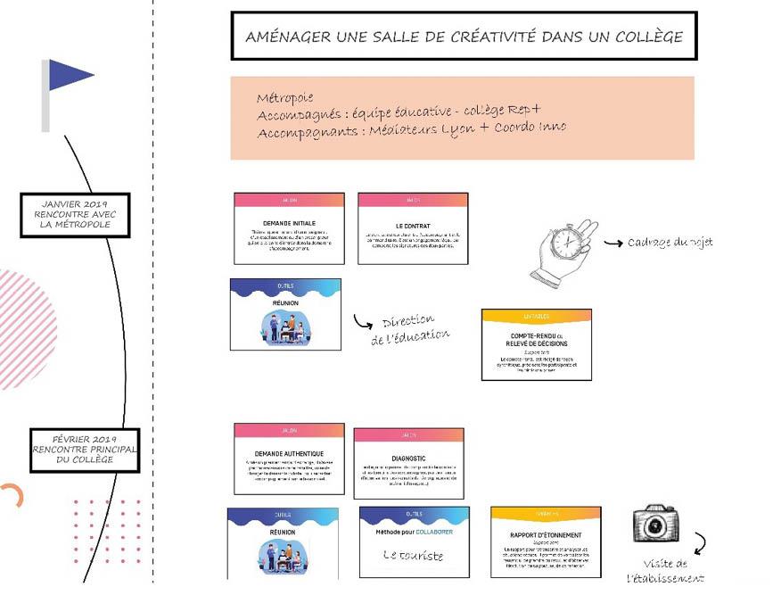 You are currently viewing OCAP : outil collaboratif pour l'accompagnement de projet